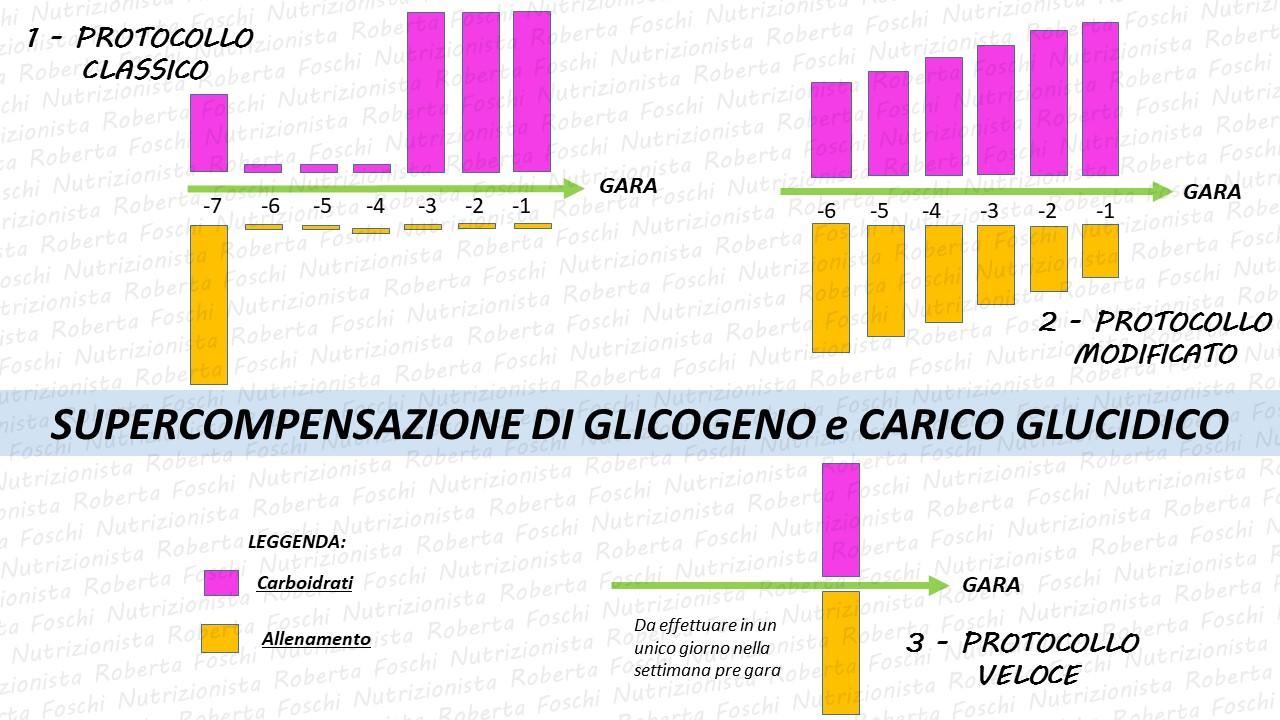 supercompensazione-glicogeno
